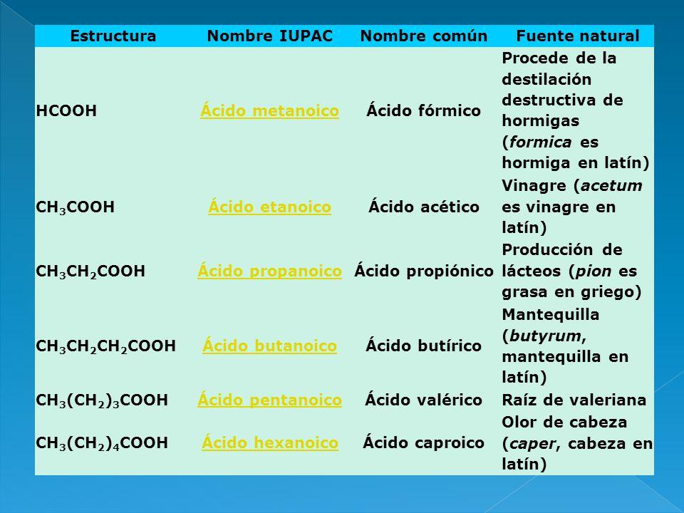 EstructuraNombre IUPAC. Nombre común. Fuente natural. HCOOH. Ácido metanoico. Ácido fórmico.