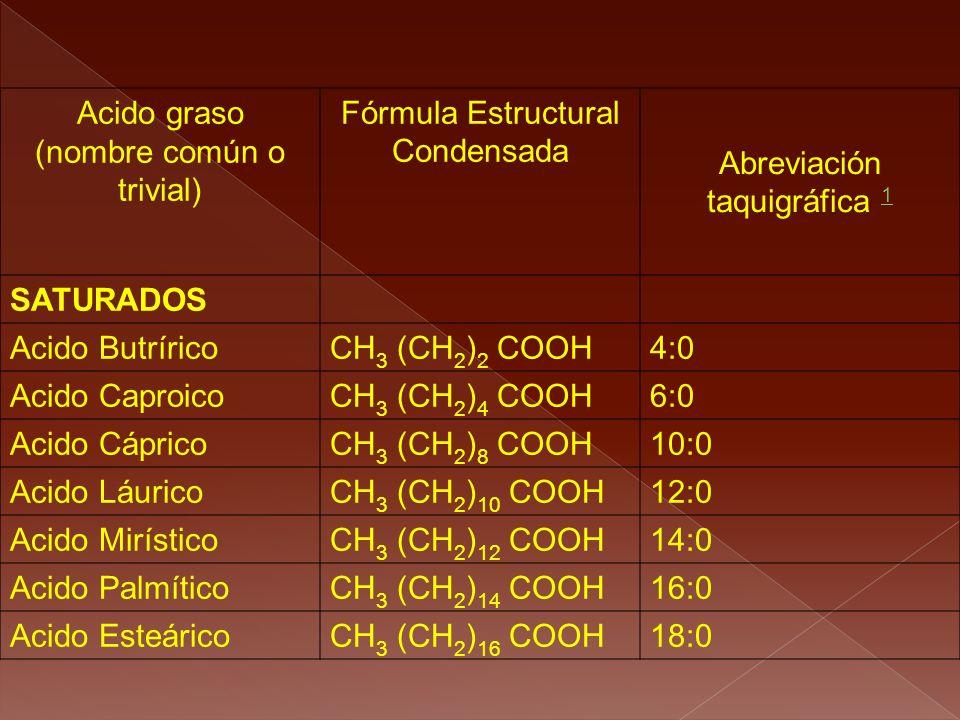 (nombre común o trivial) Fórmula Estructural Condensada