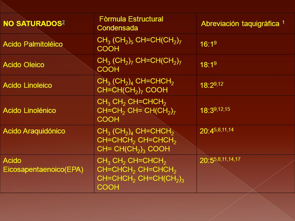 NO SATURADOS2 Fòrmula Estructural Condensada. Abreviación taquigràfica 1. Acido Palmitoléico. CH3 (CH2)5 CH=CH(CH2)7 COOH.