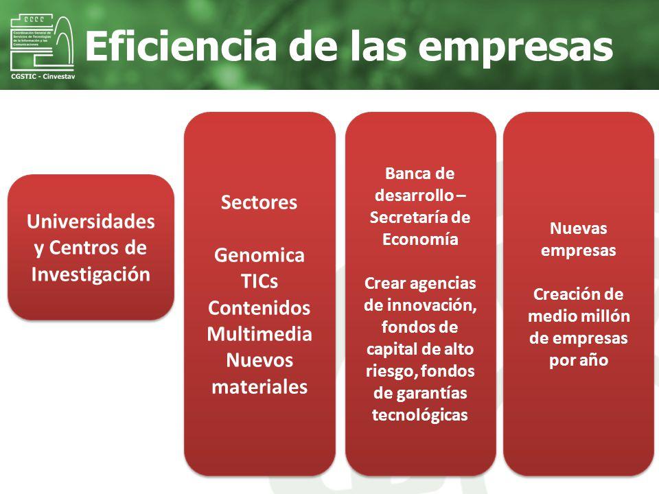Eficiencia de las empresas