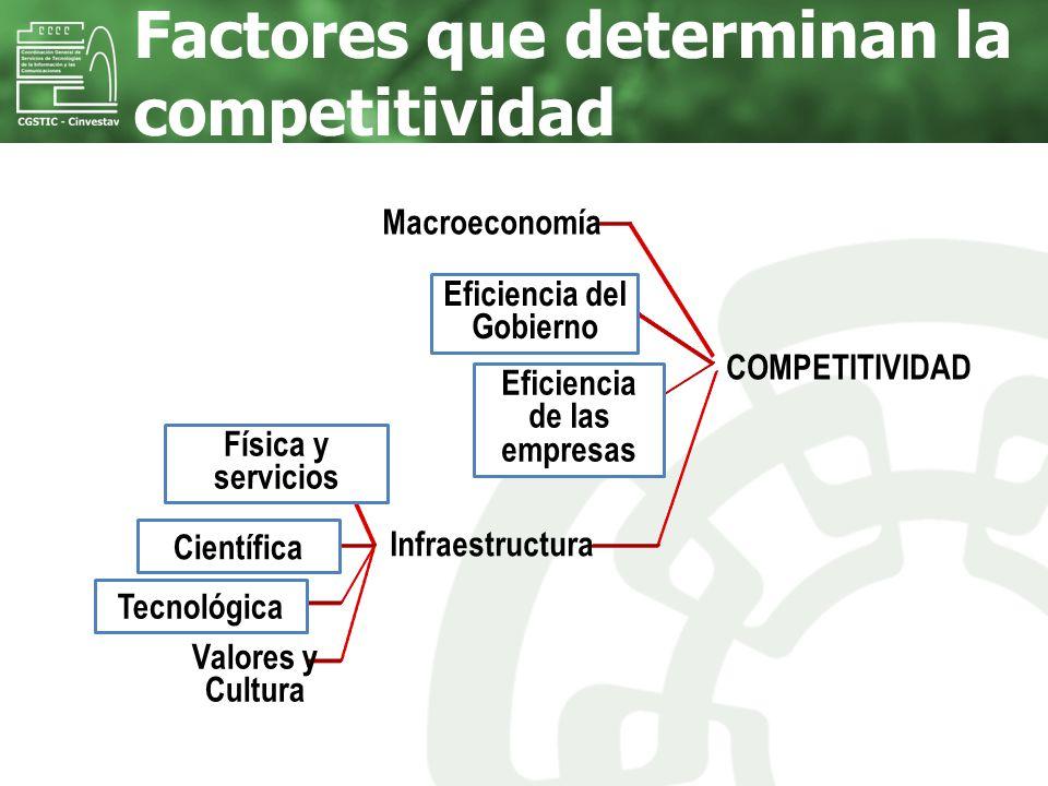 Factores que determinan la competitividad