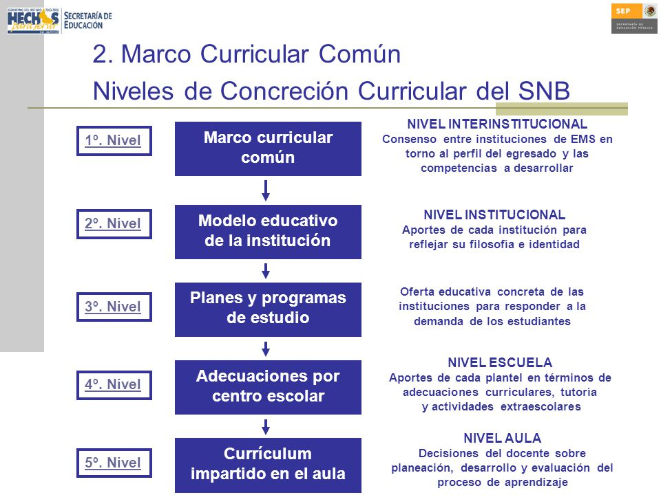 2. Marco Curricular Común Niveles de Concreción Curricular del SNB