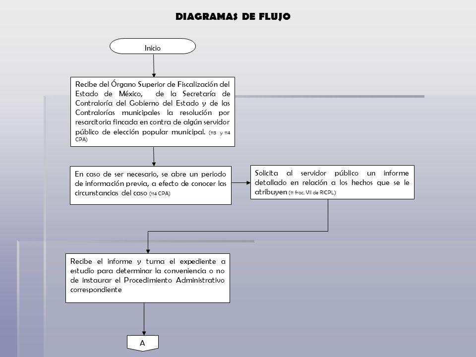 DIAGRAMAS DE FLUJO Inicio