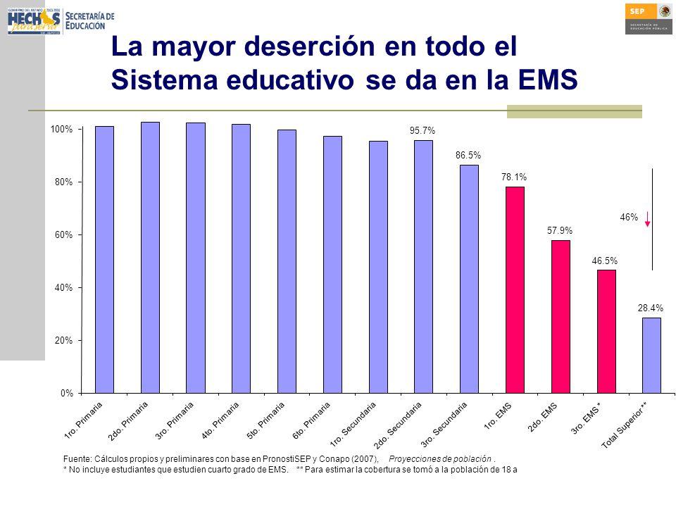 La mayor deserción en todo el Sistema educativo se da en la EMS