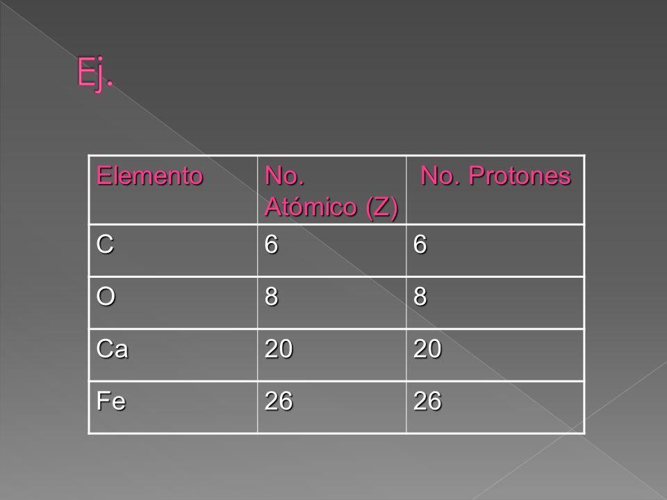 Ej. Elemento No. Atómico (Z) No. Protones C 6 O 8 Ca 20 Fe 26