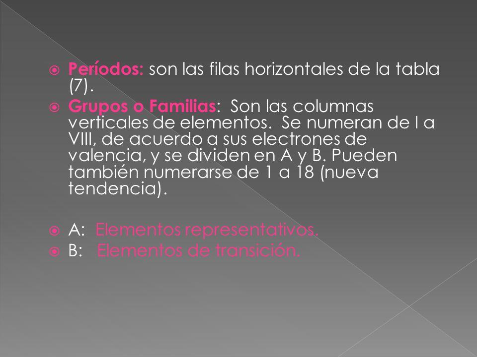 Períodos: son las filas horizontales de la tabla (7).