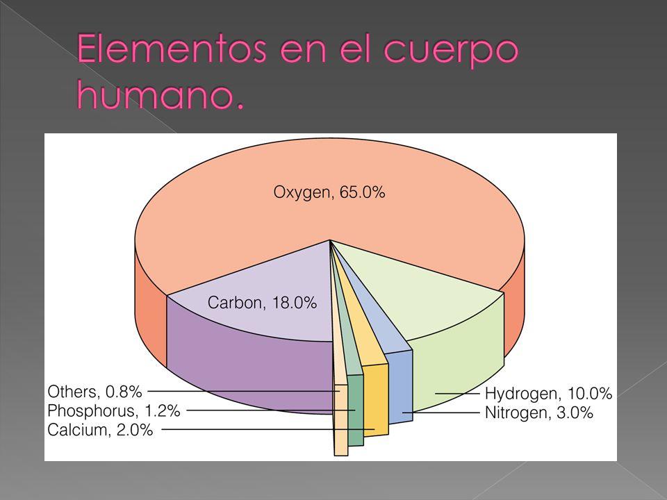 Elementos en el cuerpo humano.