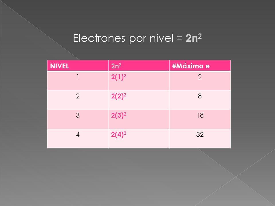 Electrones por nivel = 2n2