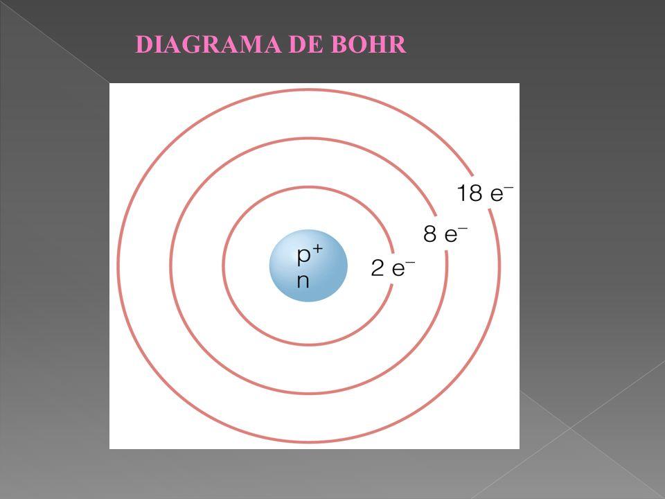 DIAGRAMA DE BOHR