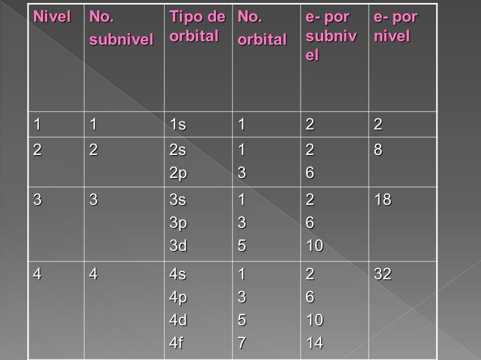 Nivel No. subnivel. Tipo de orbital. orbital. e- por subnivel. e- por nivel. 1. 1s. 2. 2s.
