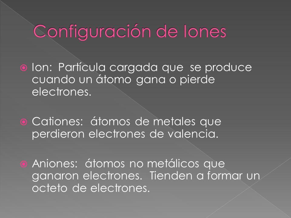 Configuración de Iones