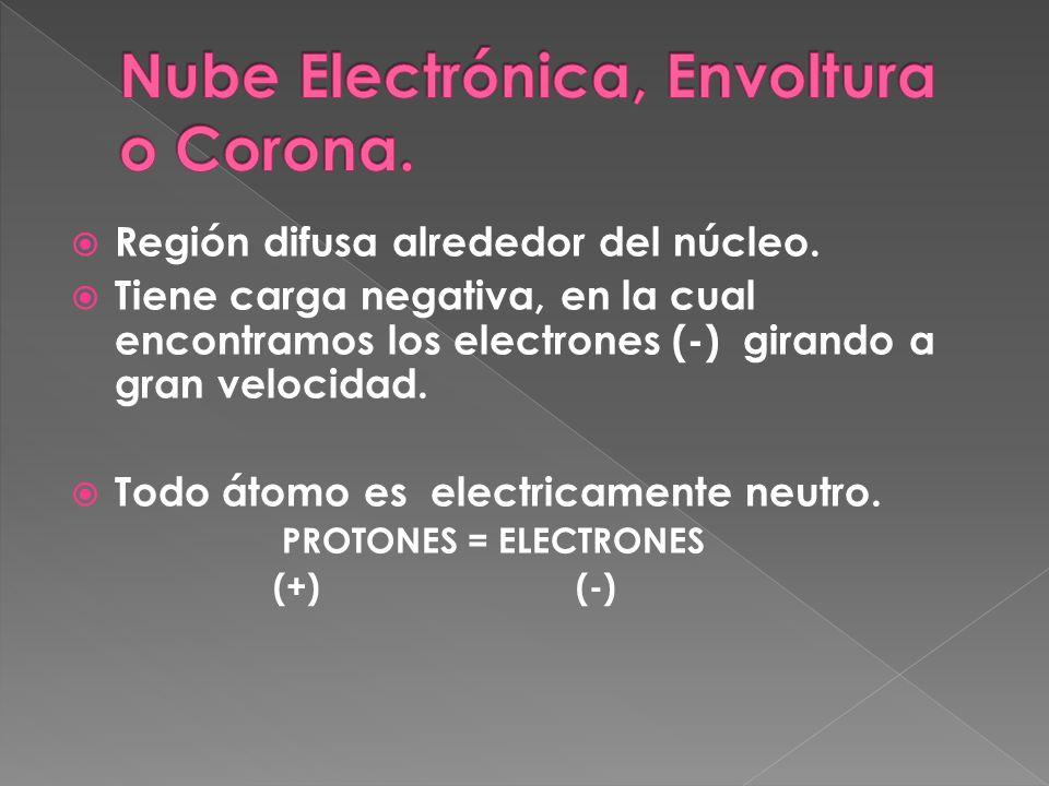 Nube Electrónica, Envoltura o Corona.