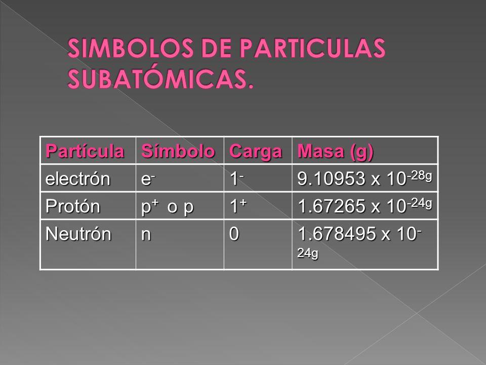 SIMBOLOS DE PARTICULAS SUBATÓMICAS.