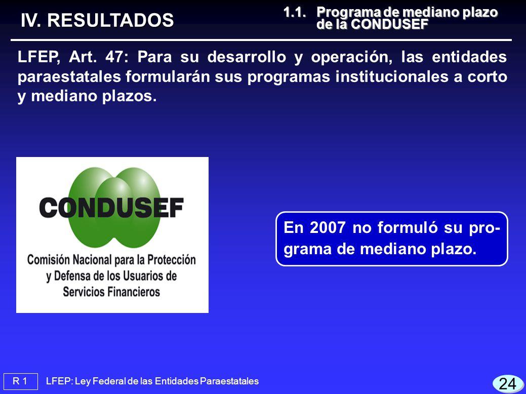 IV. RESULTADOS 1.1. Programa de mediano plazo de la CONDUSEF.