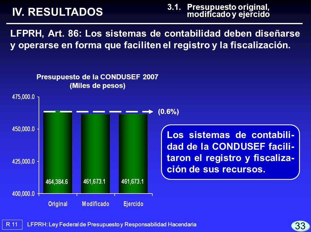 Presupuesto de la CONDUSEF 2007