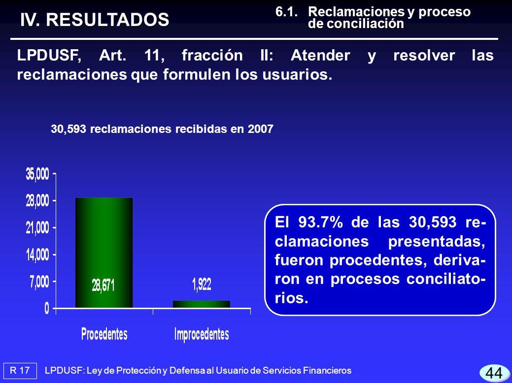 30,593 reclamaciones recibidas en 2007