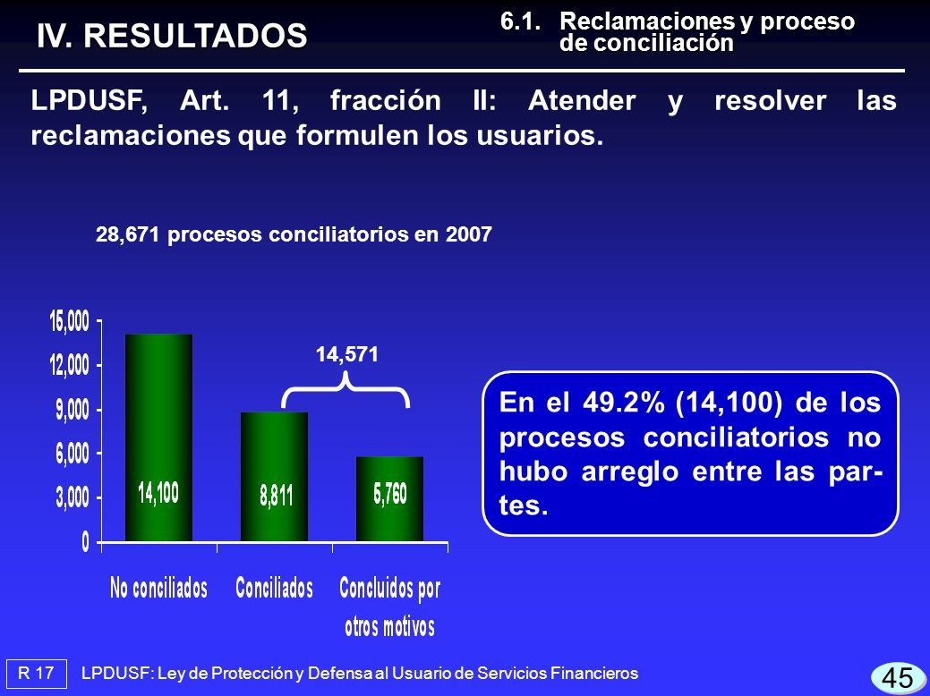 28,671 procesos conciliatorios en 2007