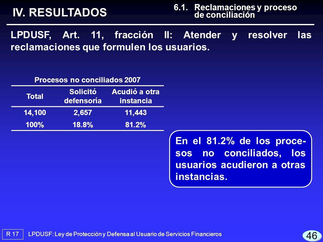 Procesos no conciliados 2007 Acudió a otra instancia
