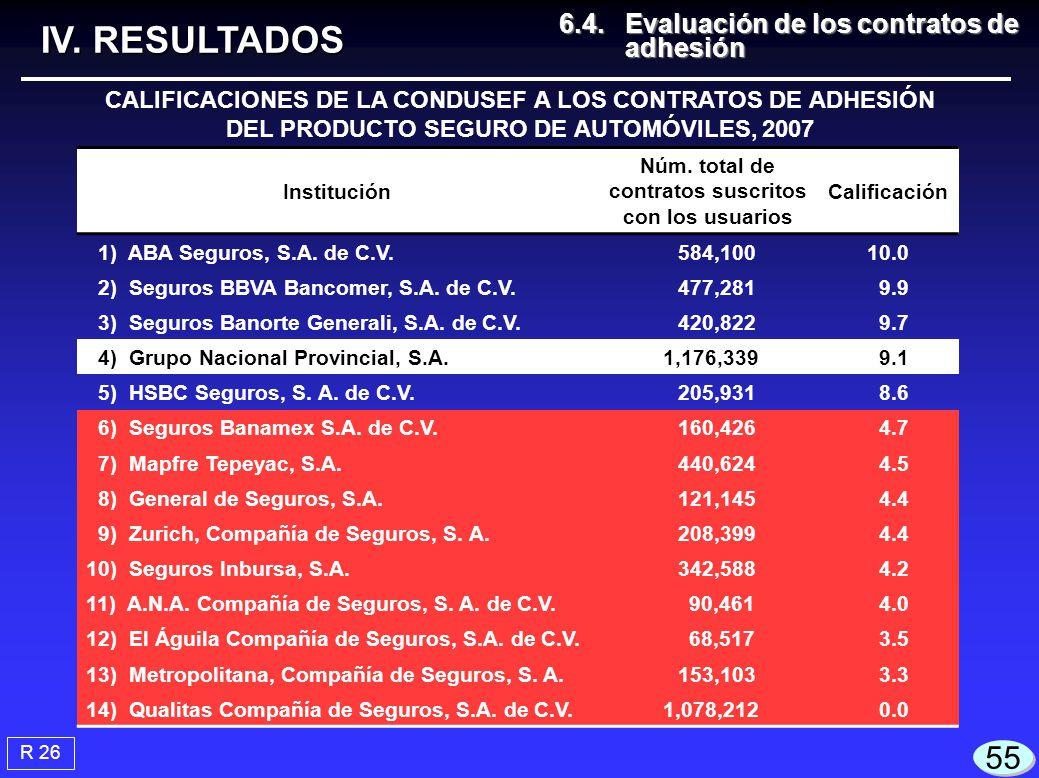 IV. RESULTADOS 55 6.4. Evaluación de los contratos de adhesión
