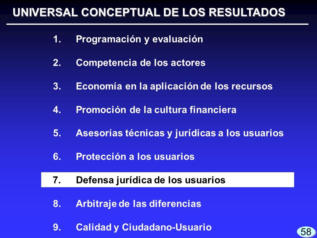 UNIVERSAL CONCEPTUAL DE LOS RESULTADOS