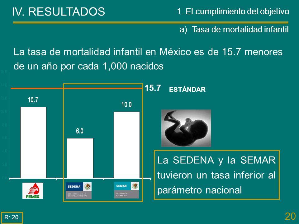 a) Tasa de mortalidad infantil