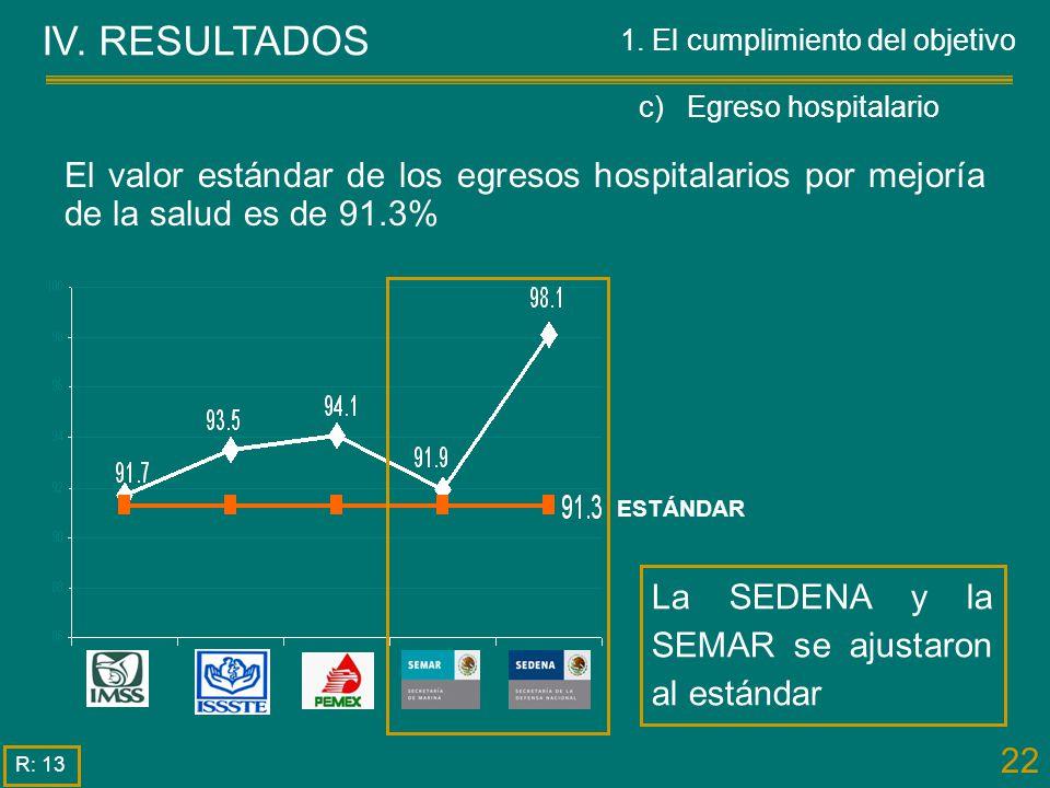 c) Egreso hospitalario
