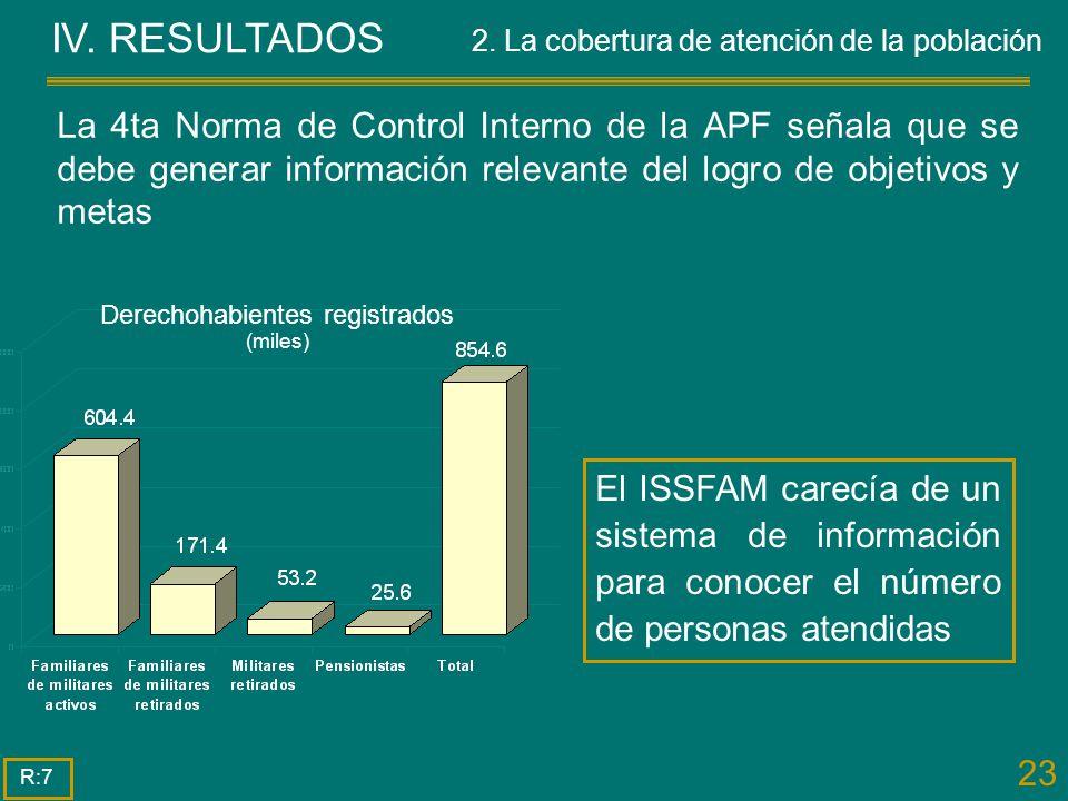 Derechohabientes registrados