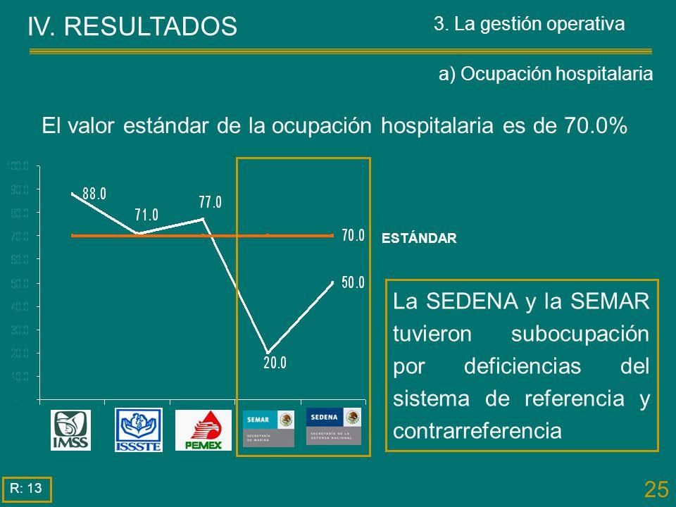 a) Ocupación hospitalaria