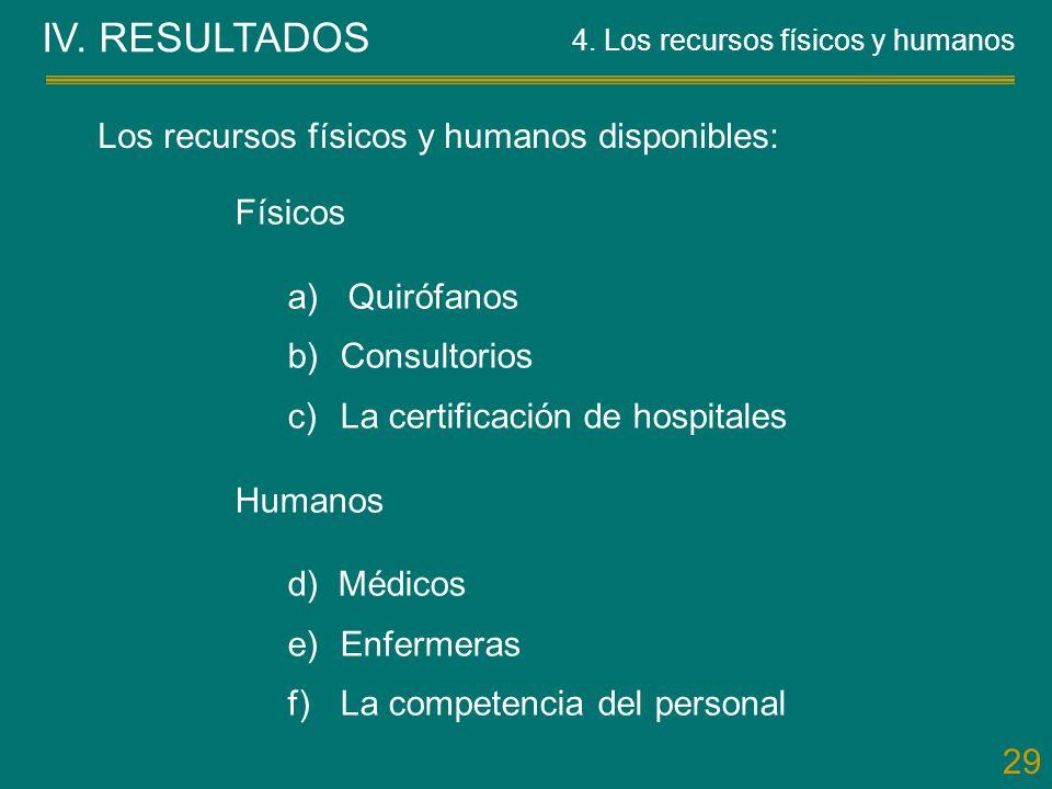 IV. RESULTADOS Los recursos físicos y humanos disponibles: Físicos