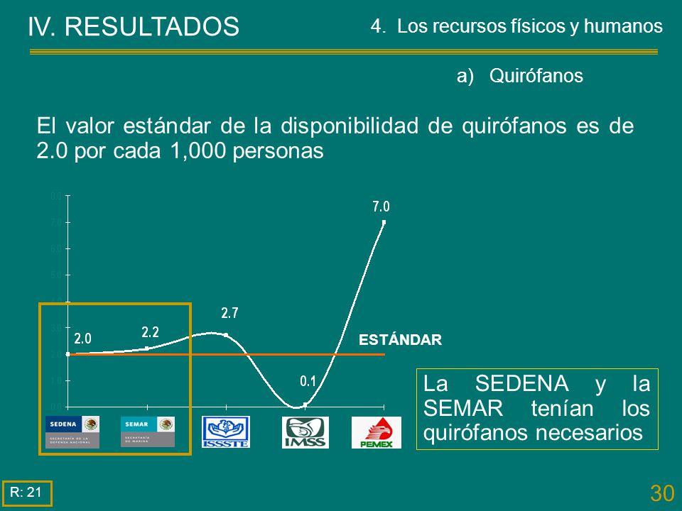 IV. RESULTADOS 4. Los recursos físicos y humanos. a) Quirófanos.