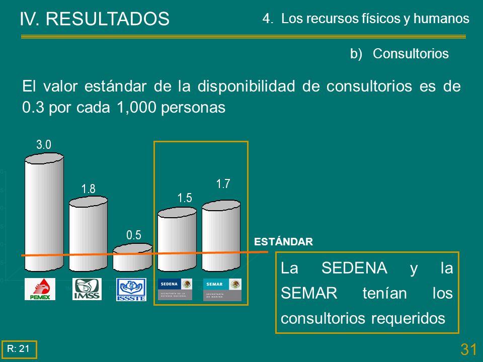 IV. RESULTADOS 4. Los recursos físicos y humanos. b) Consultorios.