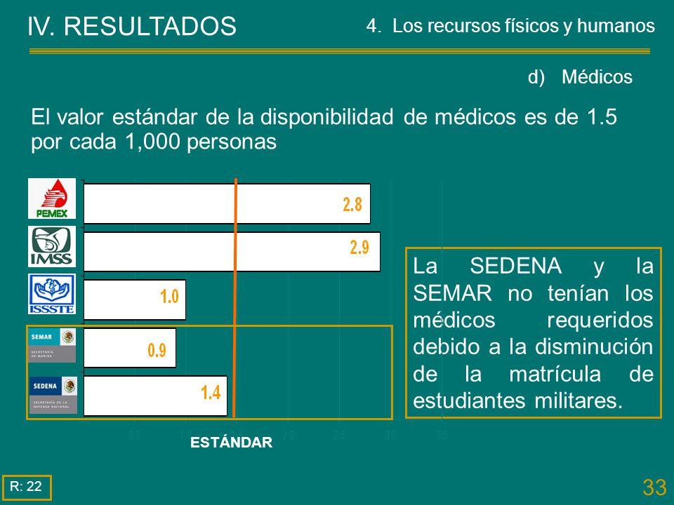 IV. RESULTADOS 4. Los recursos físicos y humanos. d) Médicos. El valor estándar de la disponibilidad de médicos es de 1.5 por cada 1,000 personas.