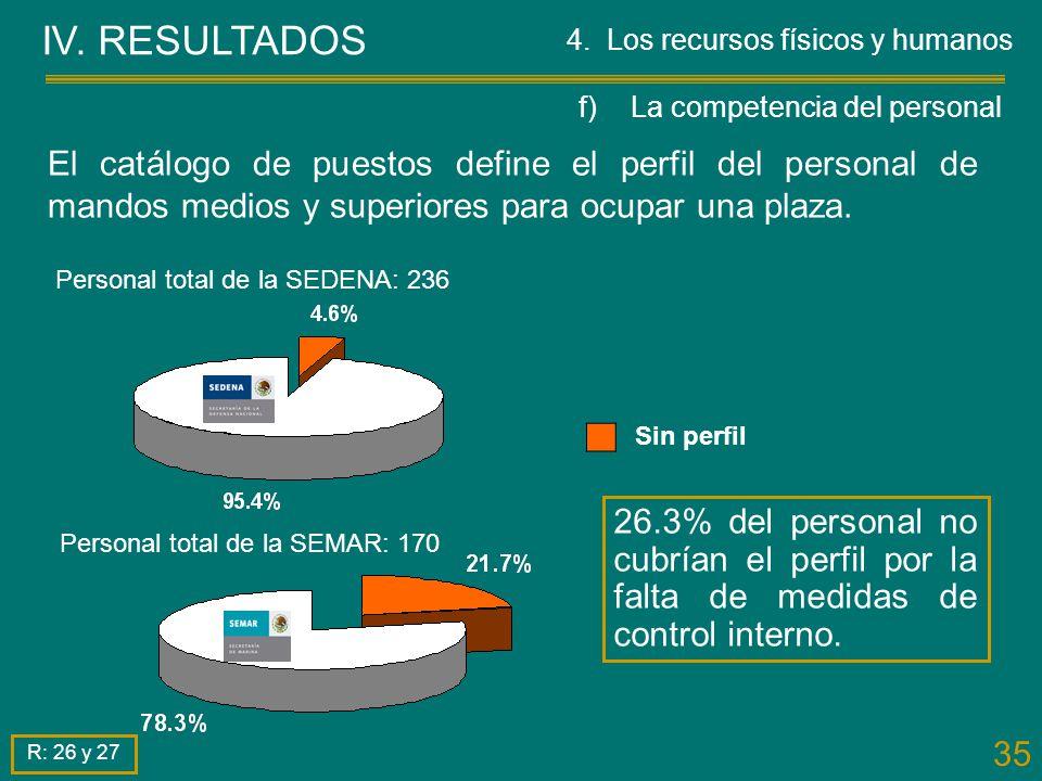IV. RESULTADOS 4. Los recursos físicos y humanos. f) La competencia del personal.