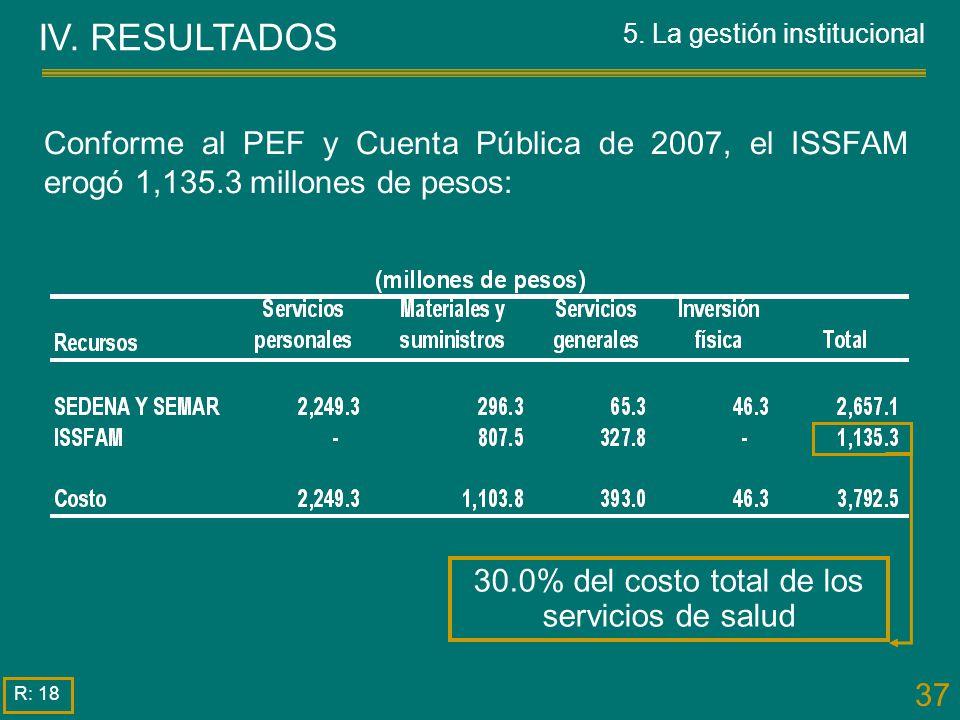 IV. RESULTADOS 5. La gestión institucional. Conforme al PEF y Cuenta Pública de 2007, el ISSFAM erogó 1,135.3 millones de pesos: