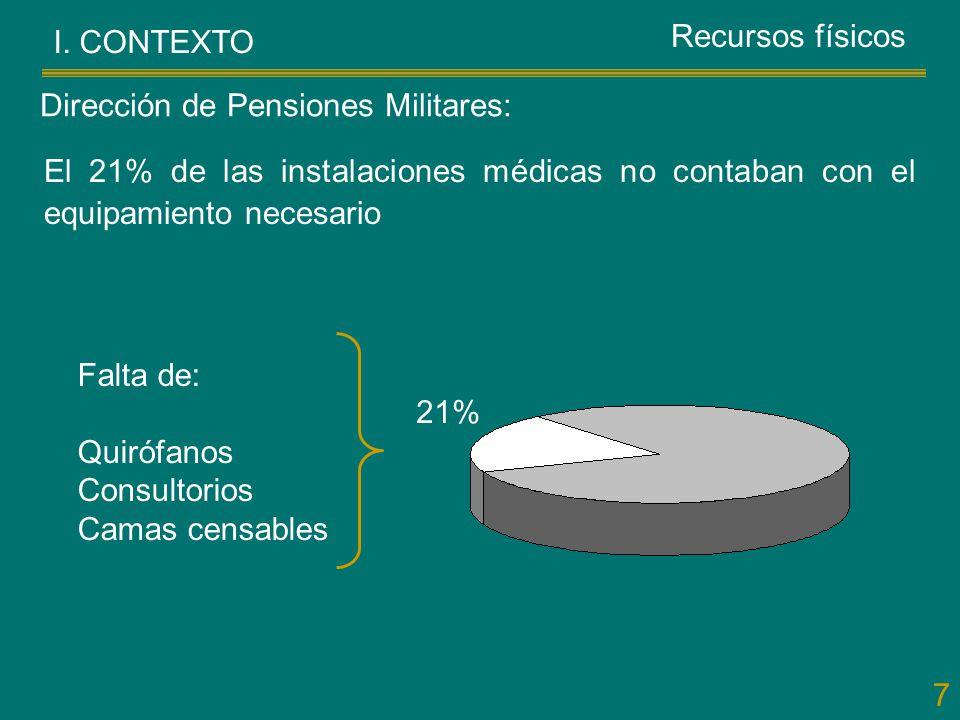 Recursos físicos I. CONTEXTO. Dirección de Pensiones Militares: El 21% de las instalaciones médicas no contaban con el equipamiento necesario.