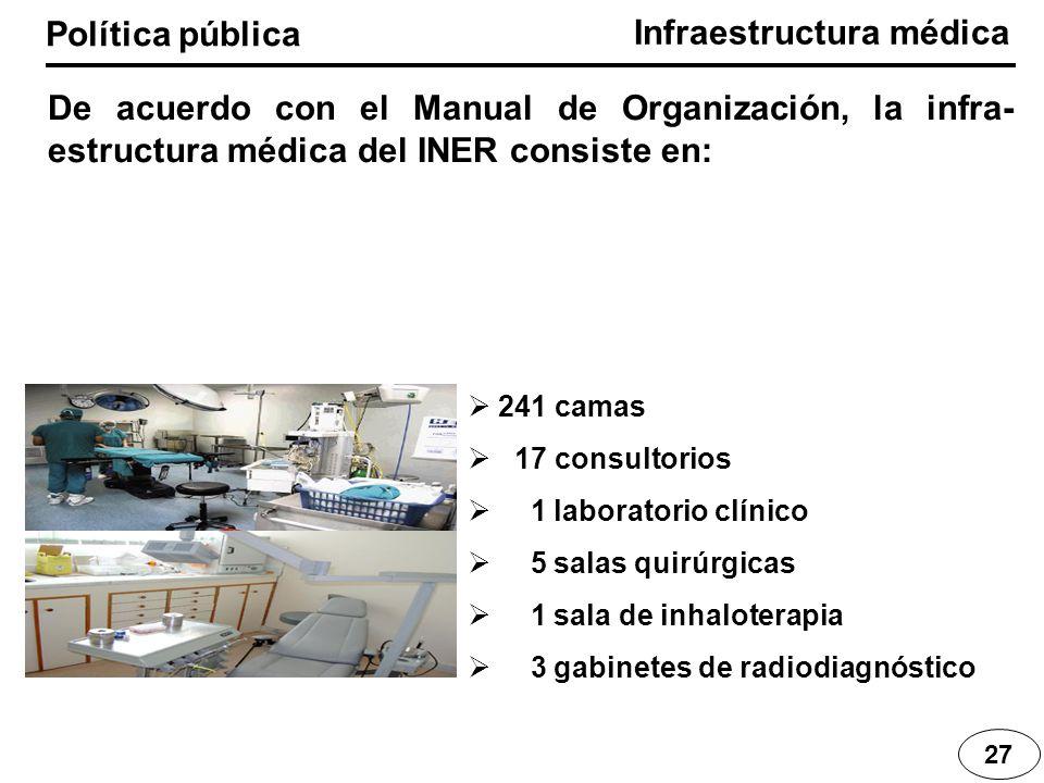 Infraestructura médica