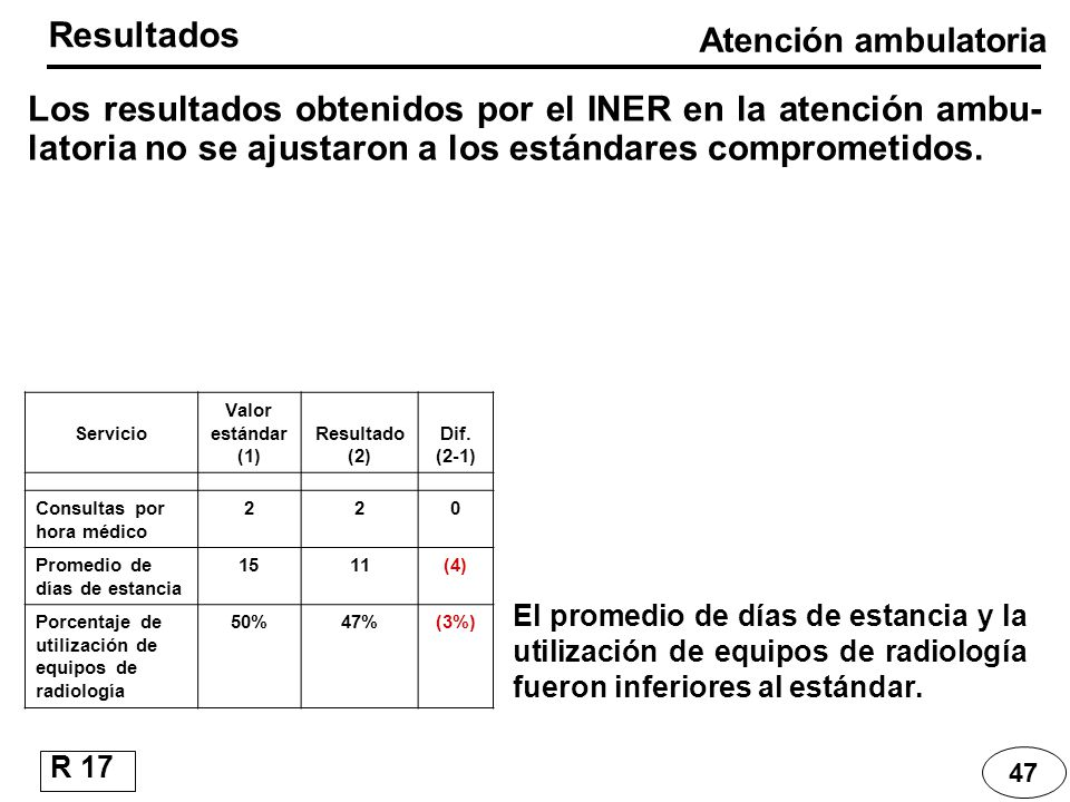 Resultados Atención ambulatoria. Los resultados obtenidos por el INER en la atención ambu-latoria no se ajustaron a los estándares comprometidos.