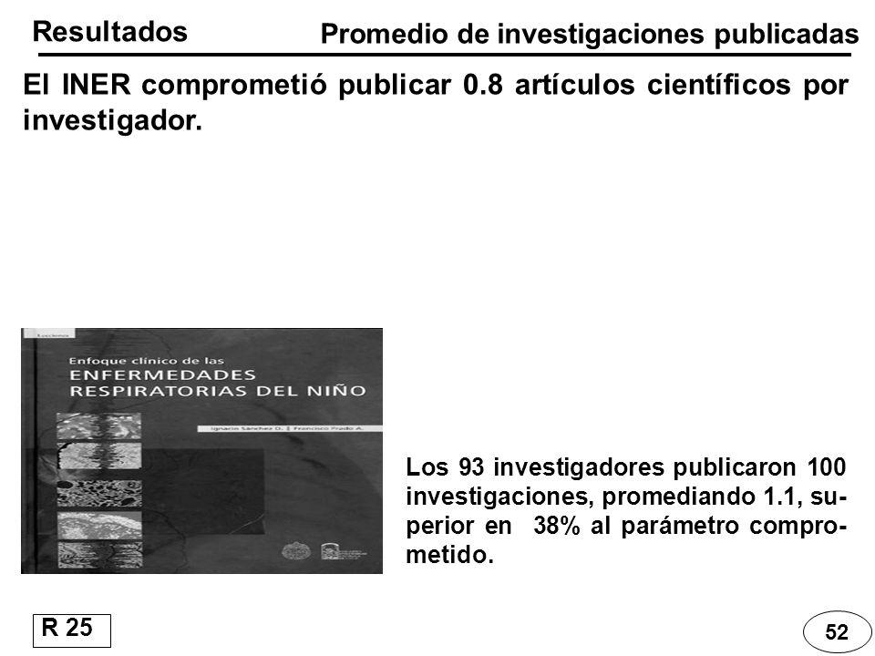 Promedio de investigaciones publicadas