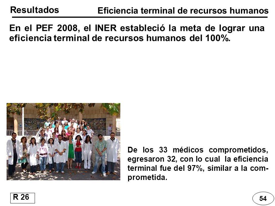 Eficiencia terminal de recursos humanos