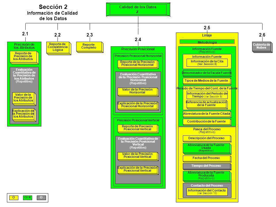 Sección 2 Información de Calidad de los Datos 2.1 2.2 2.3 2.5 2.6 2.4
