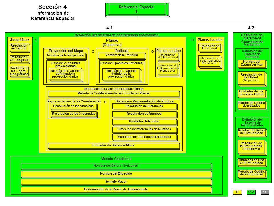 Definición del sistema de coordenadas horizontales