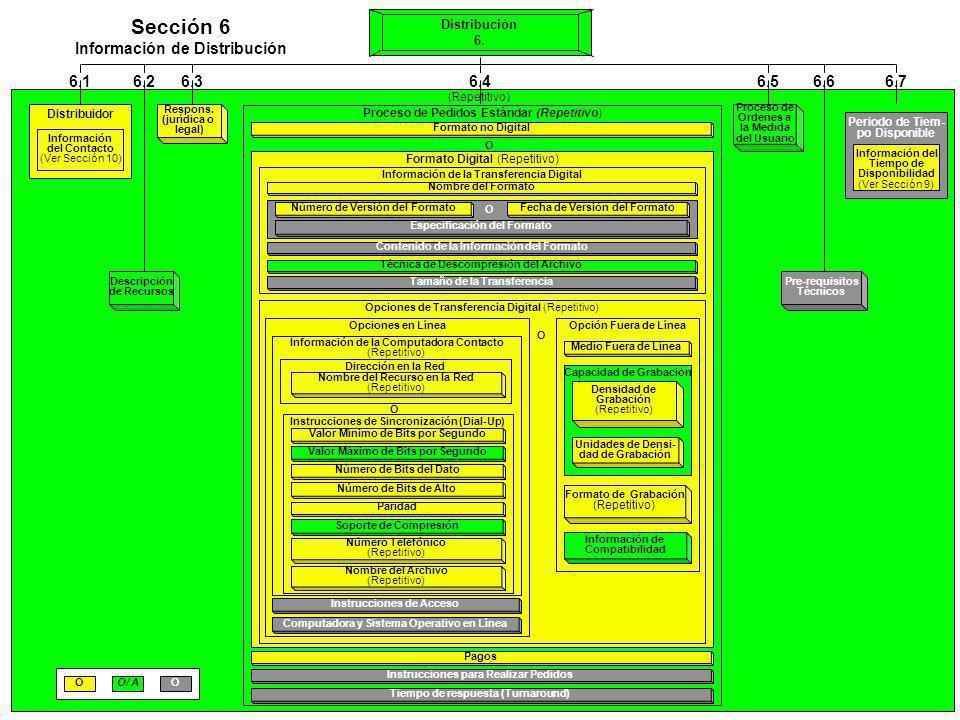 Sección 6 Información de Distribución 6.1 6.2 6.3 6.4 6.5 6.6 6.7