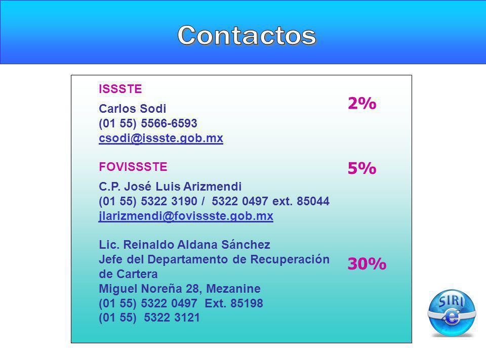Contactos 2% 5% 30% ISSSTE Carlos Sodi (01 55) 5566-6593