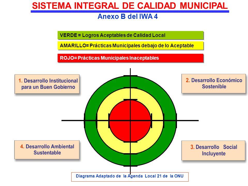 SISTEMA INTEGRAL DE CALIDAD MUNICIPAL