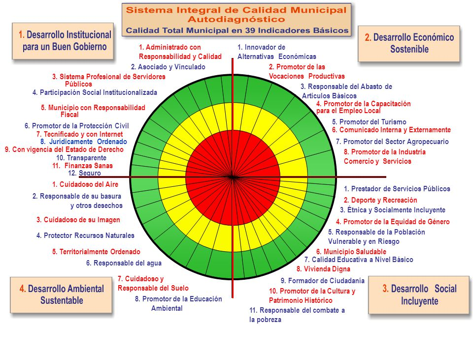1. Administrado con Responsabilidad y Calidad. 1. Innovador de. Alternativas Económicas. 2. Asociado y Vinculado.