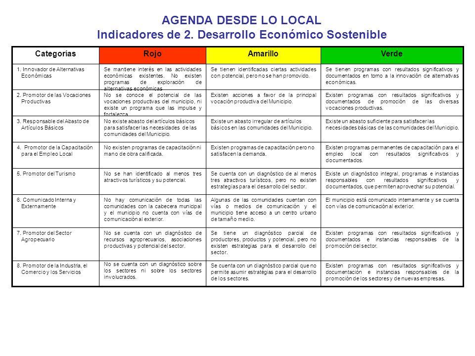 AGENDA DESDE LO LOCAL Indicadores de 2. Desarrollo Económico Sostenible