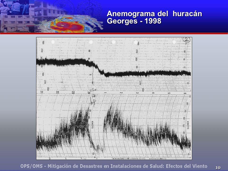 Anemograma del huracán Georges - 1998
