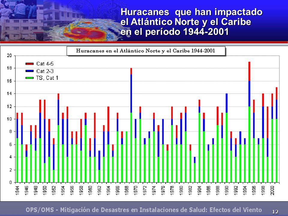 Huracanes que han impactado el Atlántico Norte y el Caribe en el período 1944-2001