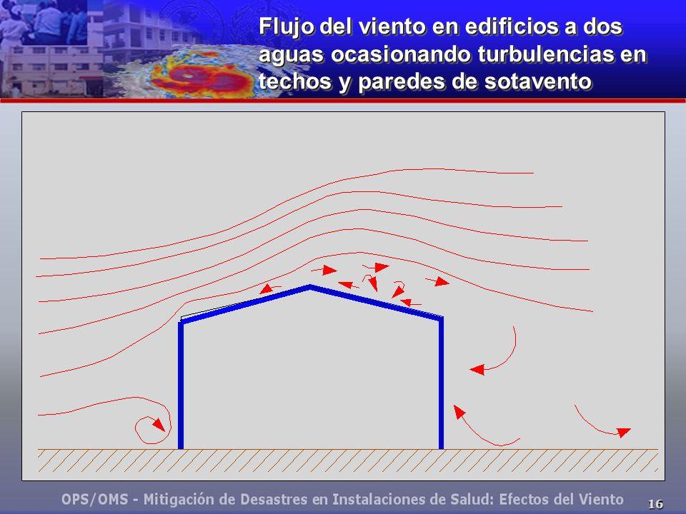 Flujo del viento en edificios a dos aguas ocasionando turbulencias en techos y paredes de sotavento