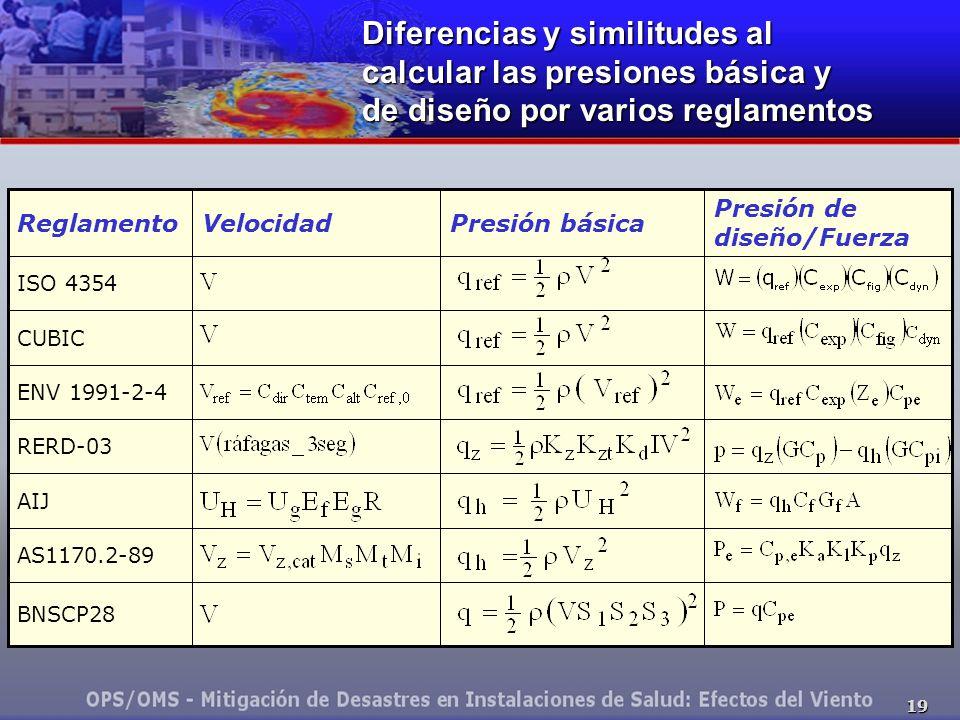 Diferencias y similitudes al calcular las presiones básica y de diseño por varios reglamentos